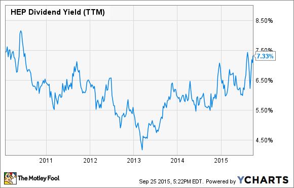 HEP Dividend Yield (TTM) Chart