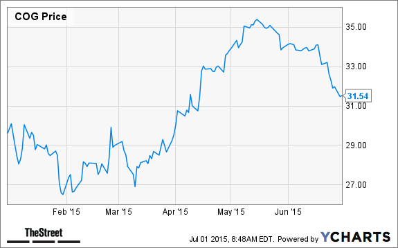 10 Best Energy Stocks In The Sp 500 Thestreet