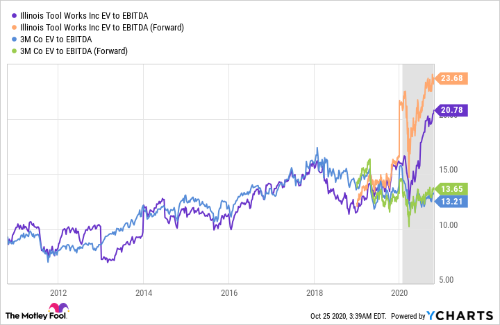 ITW EV to EBITDA Chart