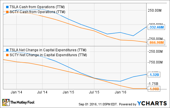 TSLA Cash from Operations (TTM) Chart
