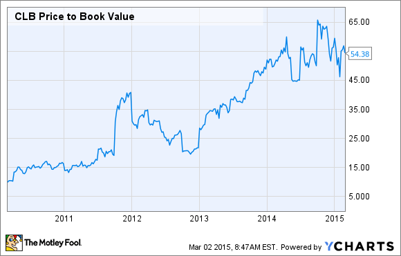 CLB Price to Book Value Chart