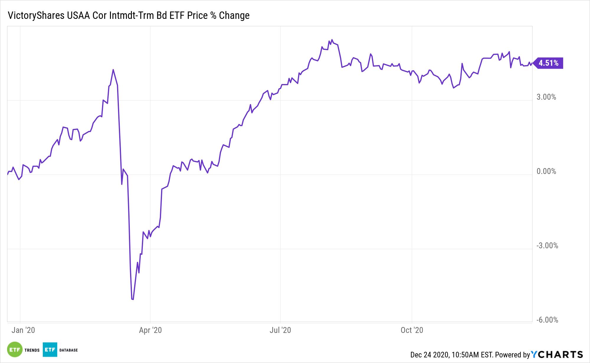 UITB Chart