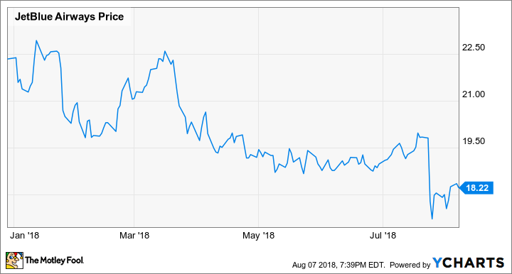 Why I'm Not Selling Any JetBlue Stock | The Motley Fool