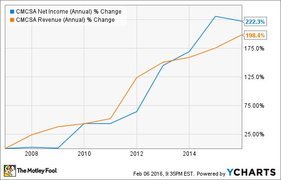 CMCSA Net Income (Annual) Chart