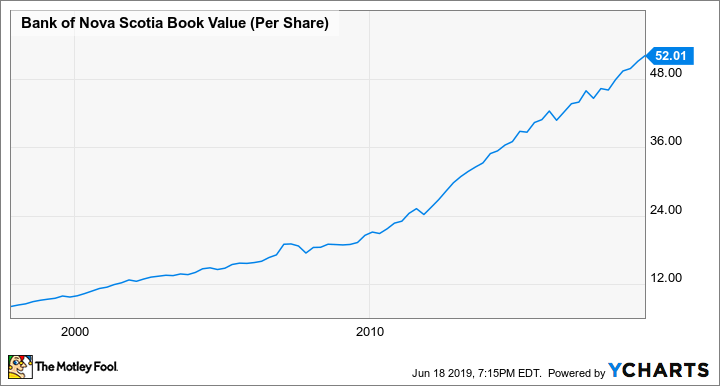 BNS Book Value (Per Share) Chart