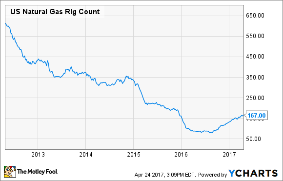 US Natural Gas Rig Count Chart