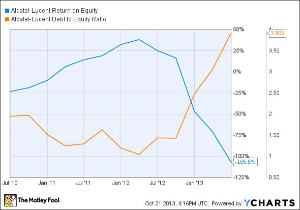 ALU Return on Equity Chart