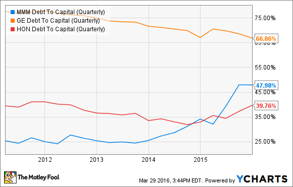 MMM Debt To Capital (Quarterly) Chart