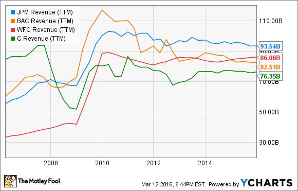 JPM Revenue (TTM) Chart
