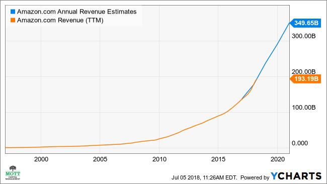 Amazon's Hot Stock May Plunge 15%   Investopedia