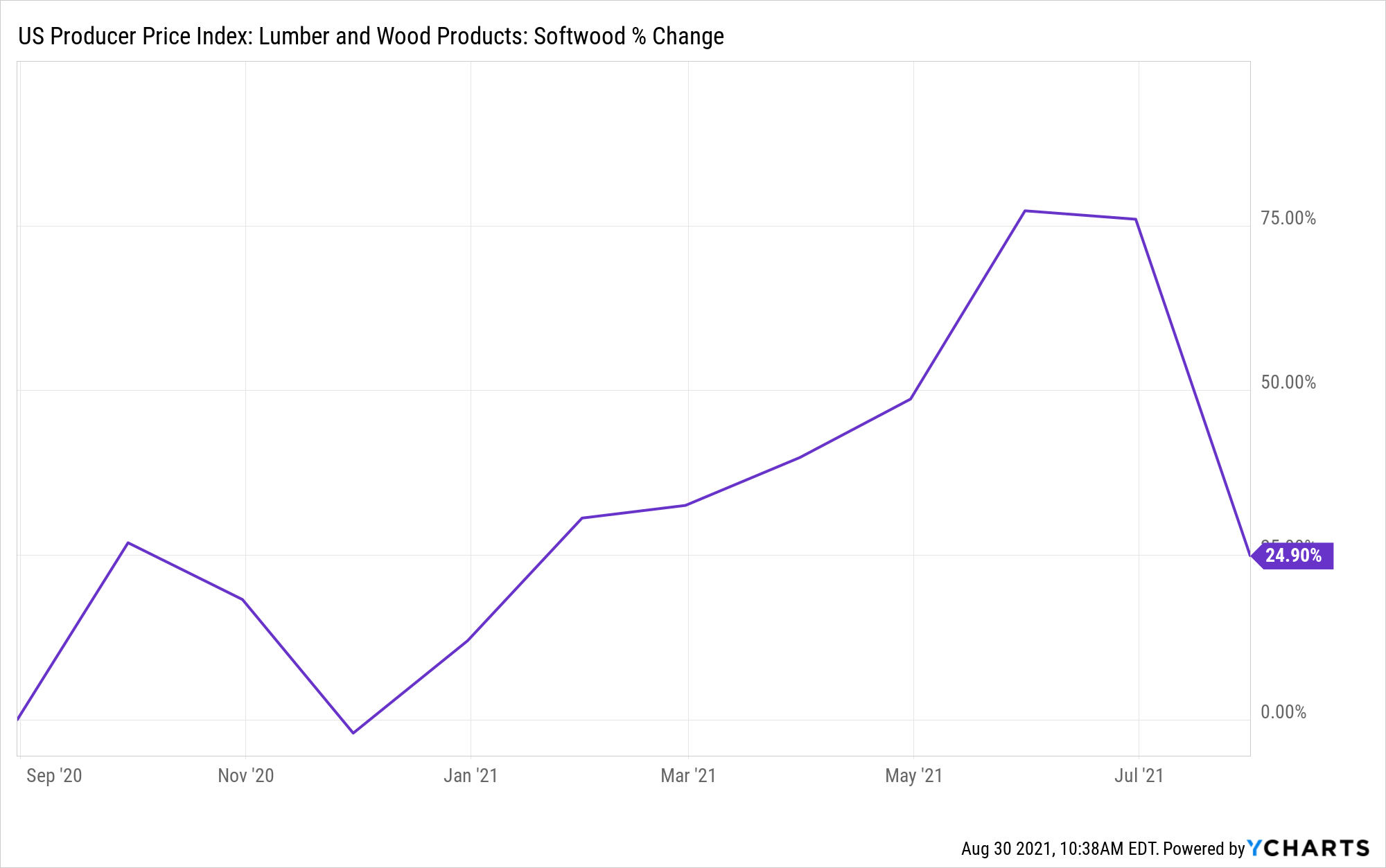US Producer Price Index: Lumber and Wood Products: Softwood Chart