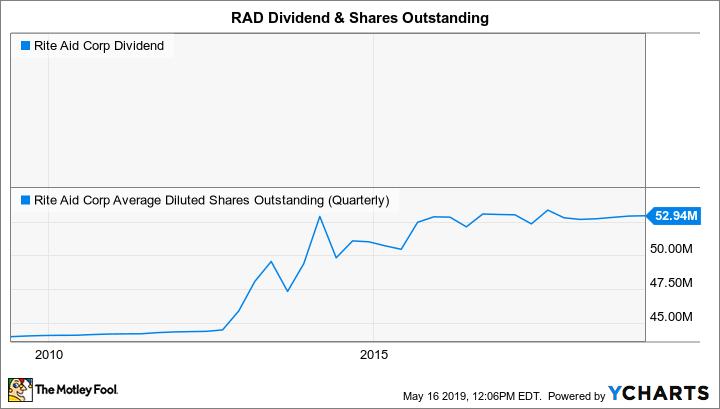 RAD Dividend Chart