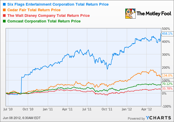 SIX Total Return Price Chart
