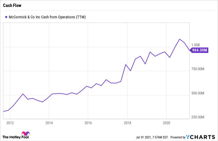 MKC Cash from Operations (TTM) Chart showing upward trend.