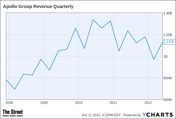 APOL Revenue Quarterly Chart