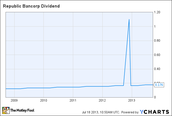 RBCAA Dividend Chart