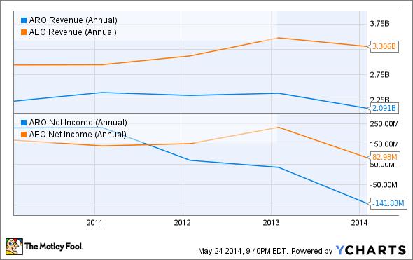 ARO Revenue (Annual) Chart