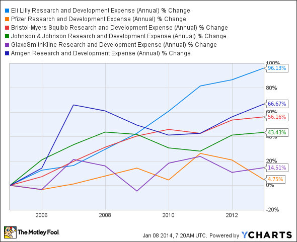 LLY Research and Development Expense (Annual) Chart