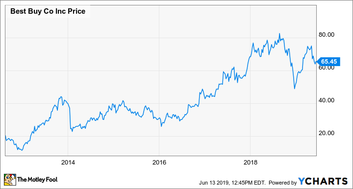 Macy's Stock Could Be the Next Best Buy
