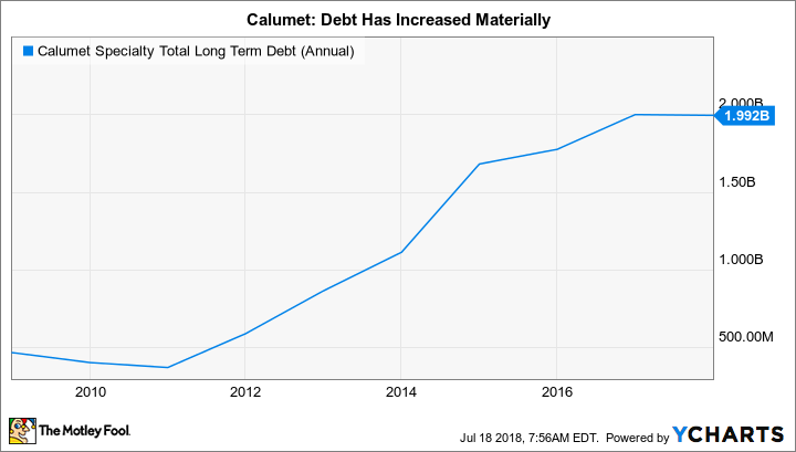 CLMT Total Long Term Debt (Annual) Chart
