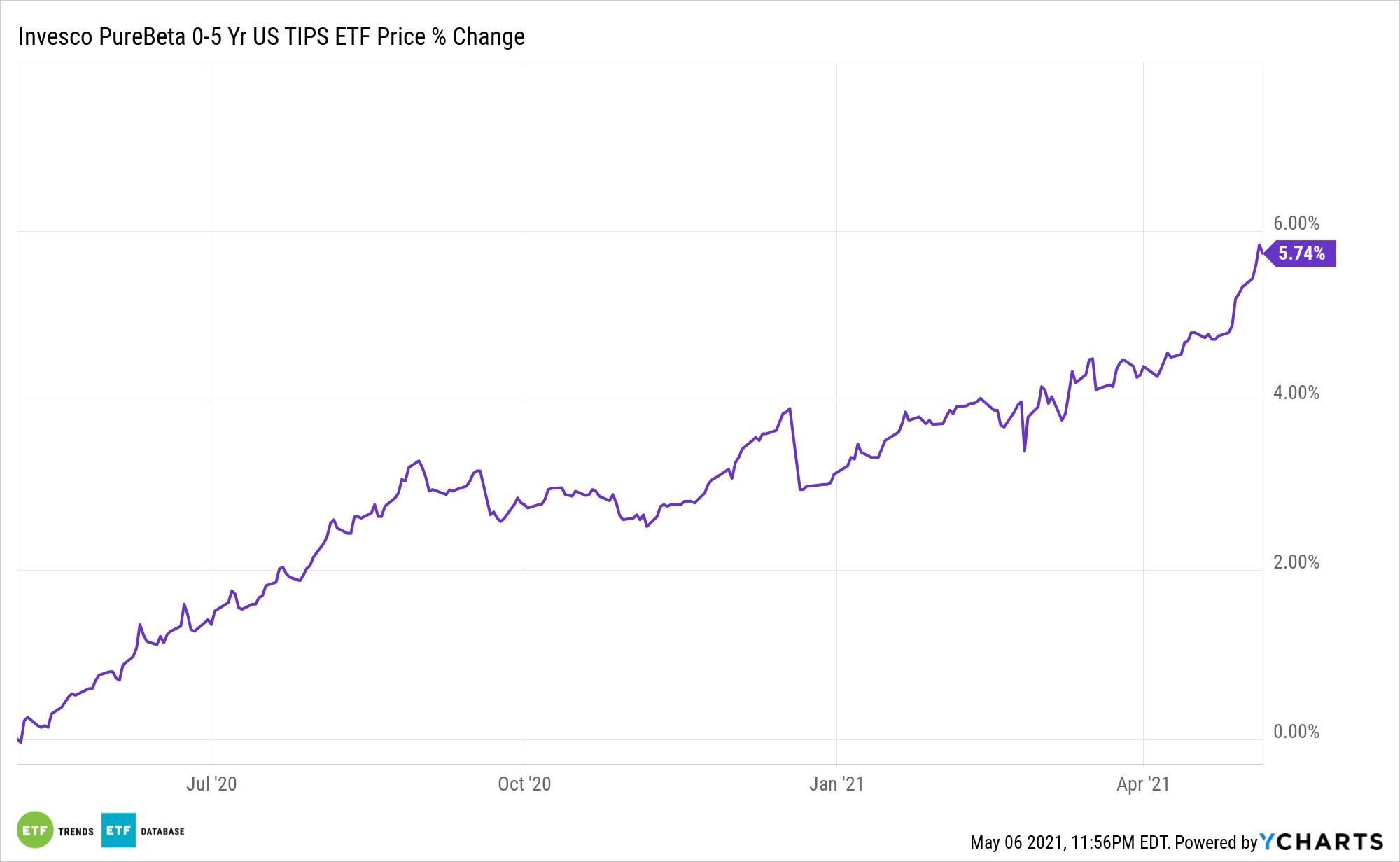 PBTP Chart