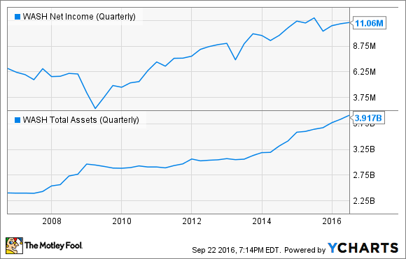 WASH Net Income (Quarterly) Chart