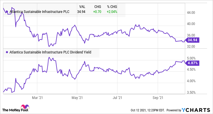 fool.com - Travis Hoium - Down over 25%, These 3 Renewable Energy Stocks Are Too Cheap to Ignore