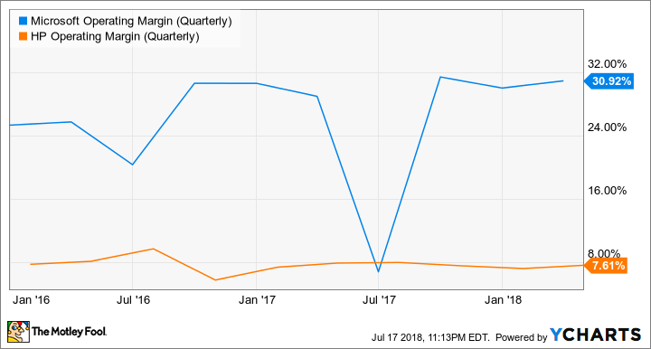 MSFT Operating Margin (Quarterly) Chart