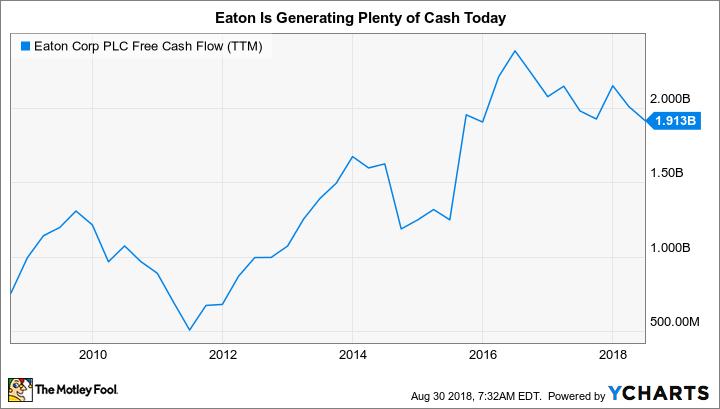 ETN Free Cash Flow (TTM) Chart