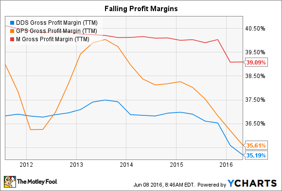 DDS Gross Profit Margin (TTM) Chart