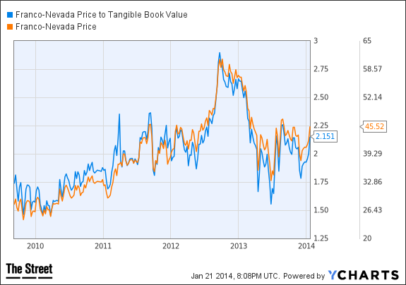 FNV Price to Tangible Book Value Chart