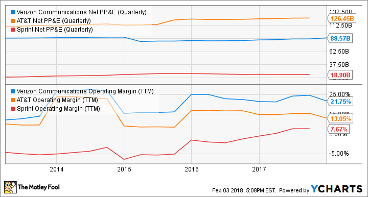 VZ Net PP&E (Quarterly) Chart