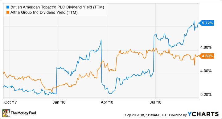 BTI Dividend Yield (TTM) Chart