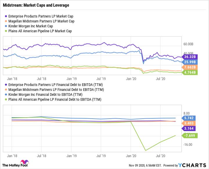 EPD Market Cap Chart