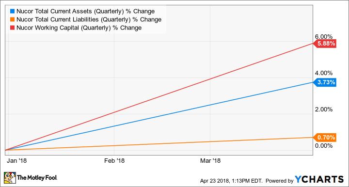 NUE Total Current Assets (Quarterly) Chart