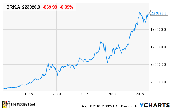 Brk B Stock Quote Enchanting Berkshire Hathaway Stock Split Bringing Warren Buffett's Genius