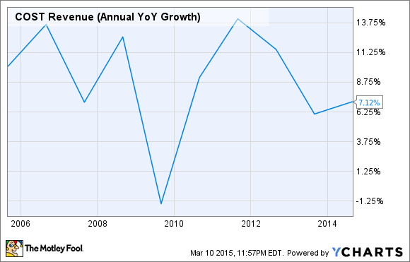COST Revenue (Annual YoY Growth) Chart