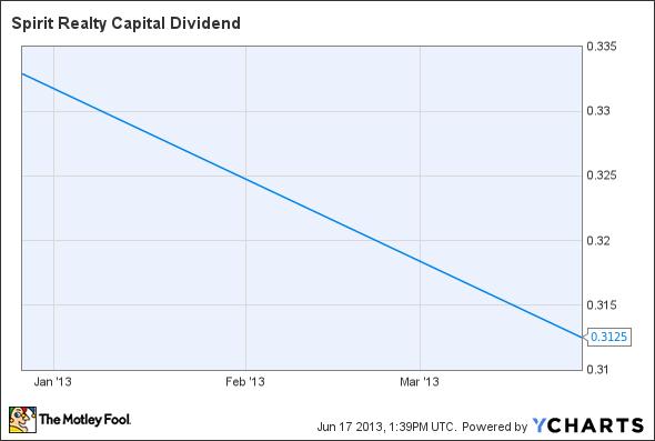 SRC Dividend Chart