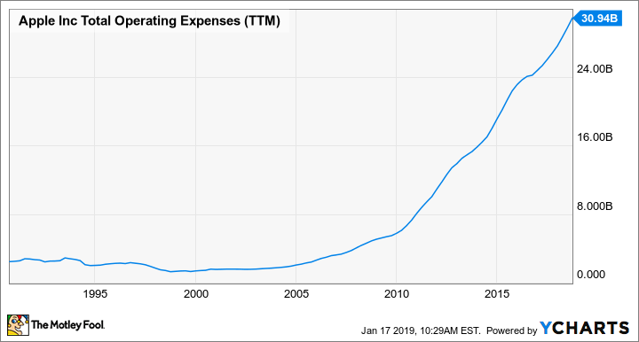 AAPL Total Operating Expenses (TTM) Chart
