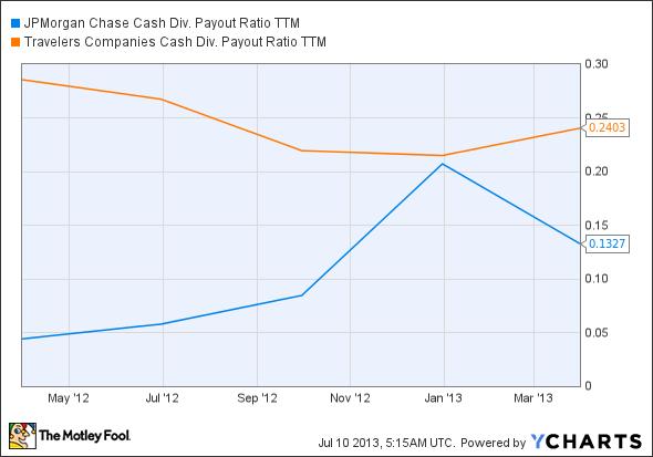 JPM Cash Div. Payout Ratio TTM Chart