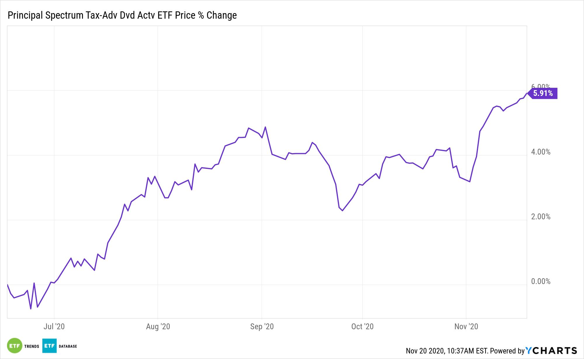 PQDI Chart