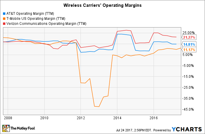 T Operating Margin (TTM) Chart