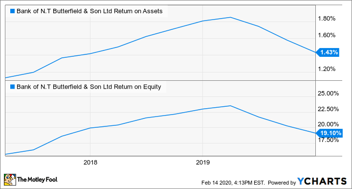 NTB Return on Assets Chart