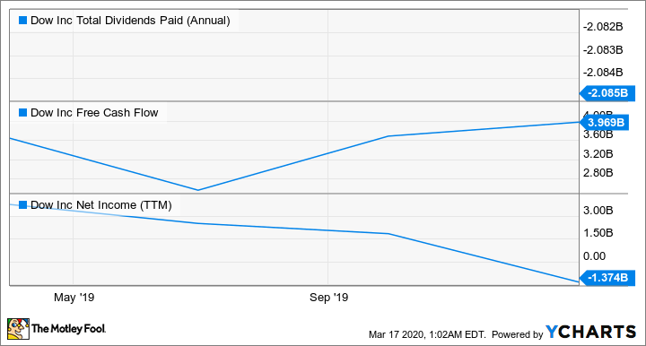 DOW Total Dividends Paid (Annual) Chart
