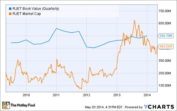 RJET Book Value (Quarterly) Chart