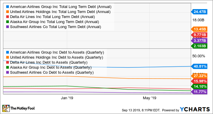 AAL Total Long Term Debt (Annual) Chart