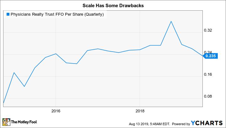 DOC FFO Per Share (Quarterly) Chart