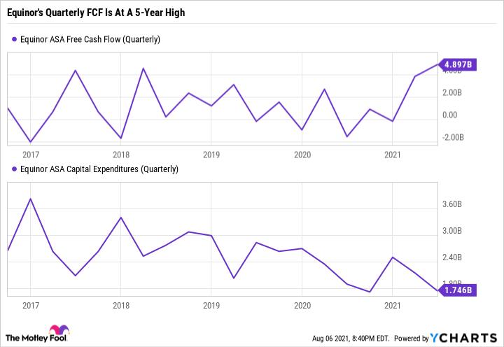 EQNR Free Cash Flow (Quarterly) Chart