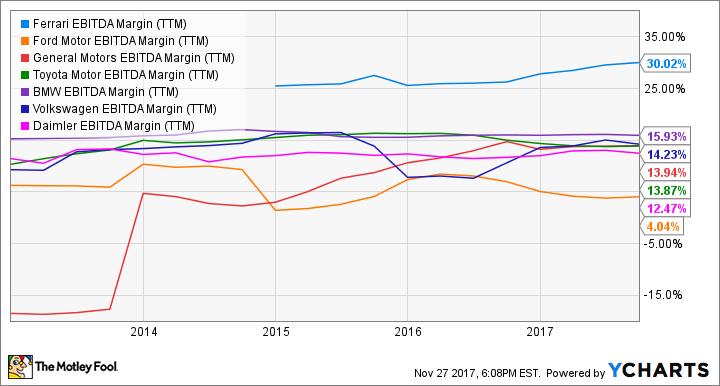 RACE EBITDA Margin (TTM) Chart