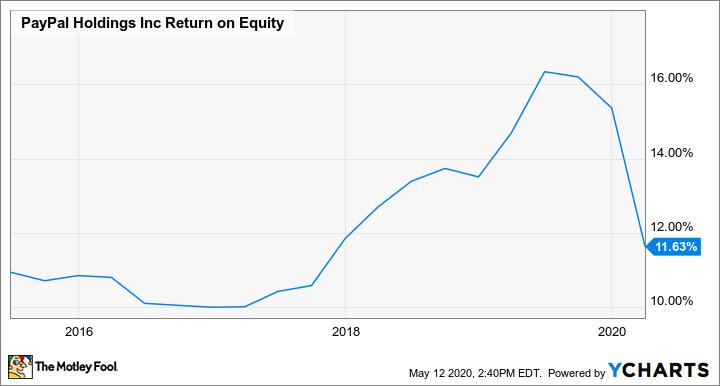 PYPL Return on Equity Chart